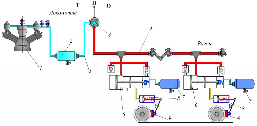 Тормозная система поезда