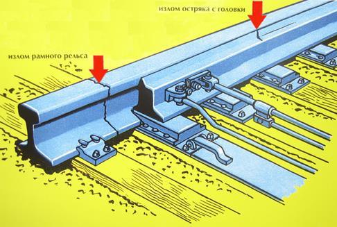 Изломы остряка, рамного рельса и крестовины - railstorg.ru