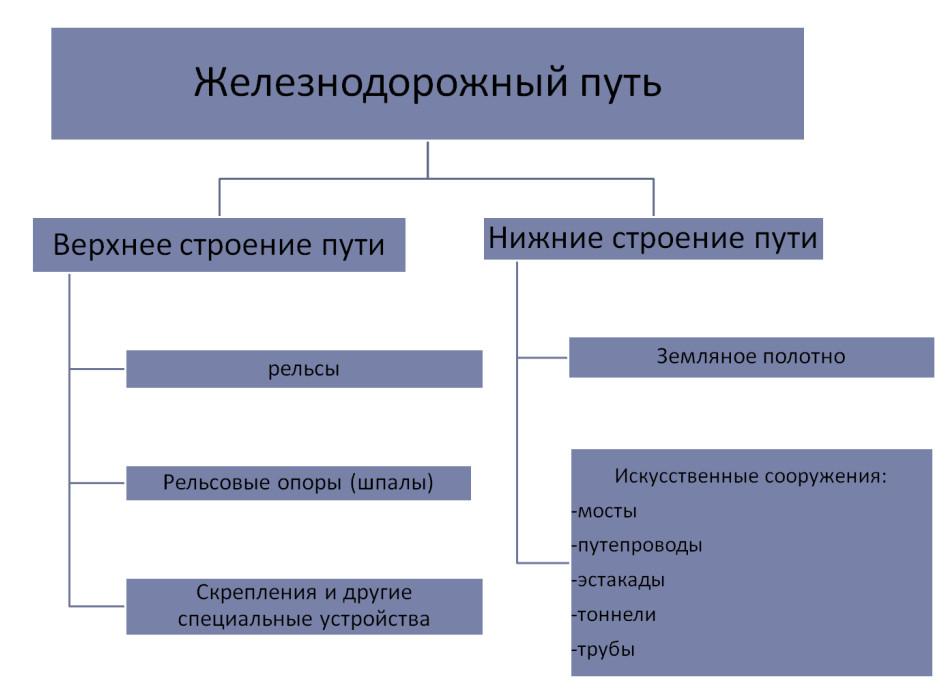 Элементы верхнего строения пути