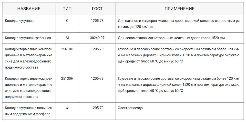 Таблица 1 - Различия колодок по типам и ГОСТам