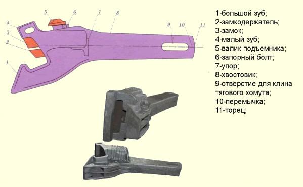 устройство и назначение автосцепки са-3